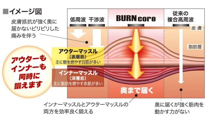 BURNcoreイメージ図