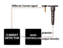 ゼロスタートと電流防止システムによる安全性(ノンスパーク)